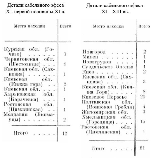 Сабли на Руси